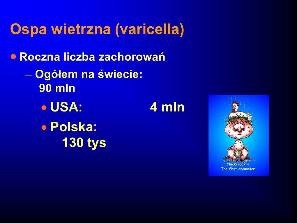 Ospa wietrzna (varicella) Roczna liczba zachorowań –Ogółem na świecie: 90 mln USA: 4 mln Polska: 130 tys