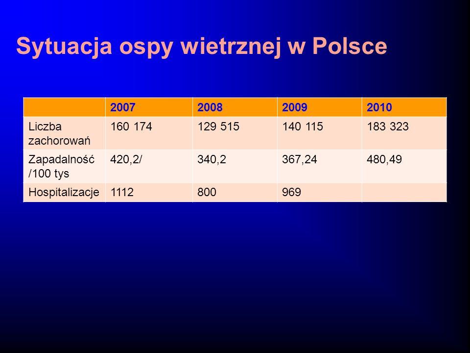 Sytuacja ospy wietrznej w Polsce 2007200820092010 Liczba zachorowań 160 174129 515140 115183 323 Zapadalność /100 tys 420,2/340,2367,24480,49 Hospital