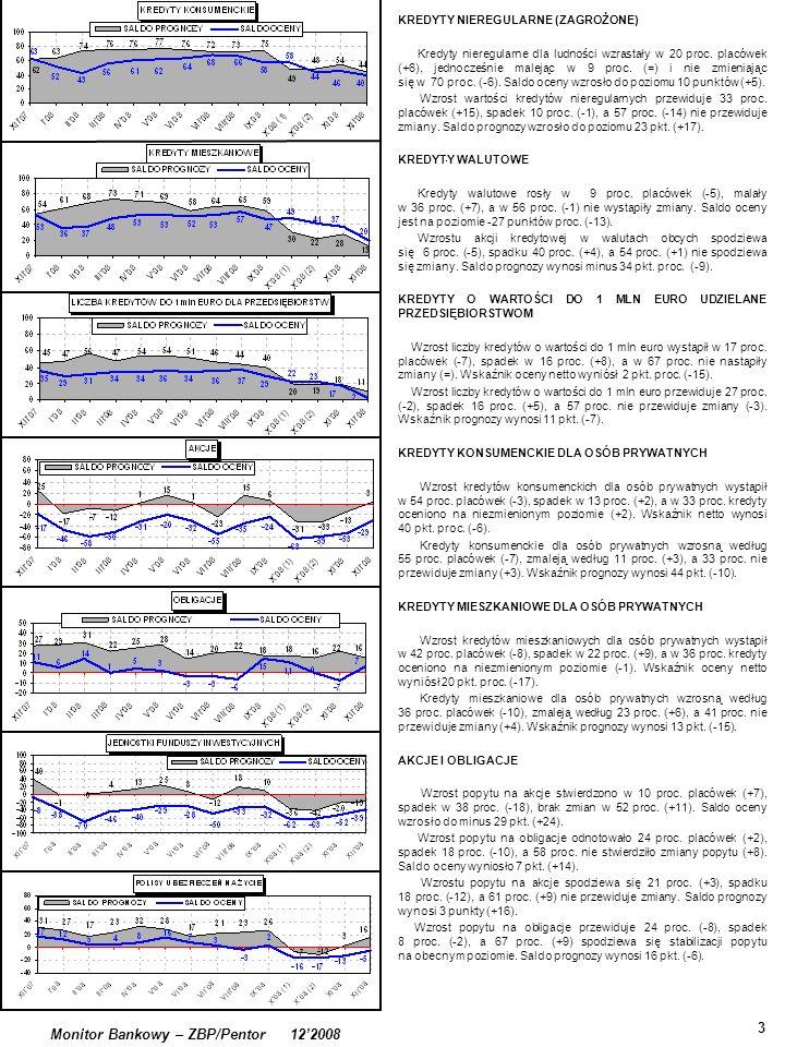 . 3 Monitor Bankowy – ZBP/Pentor 122008 KREDYTY NIEREGULARNE (ZAGROŻONE) Kredyty nieregularne dla ludności wzrastały w 20 proc. placówek (+6), jednocz