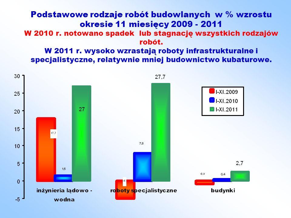 Podstawowe rodzaje robót budowlanych w % wzrostu okresie 11 miesięcy 2009 - 2011 W 2010 r.
