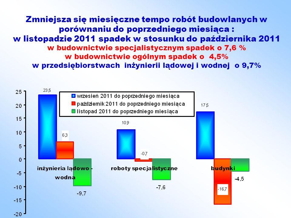 Zmniejsza się miesięczne tempo robót budowlanych w porównaniu do poprzedniego miesiąca : w listopadzie 2011 spadek w stosunku do października 2011 w budownictwie specjalistycznym spadek o 7,6 % w budownictwie ogólnym spadek o 4,5% w przedsiębiorstwach inżynierii lądowej i wodnej o 9,7%