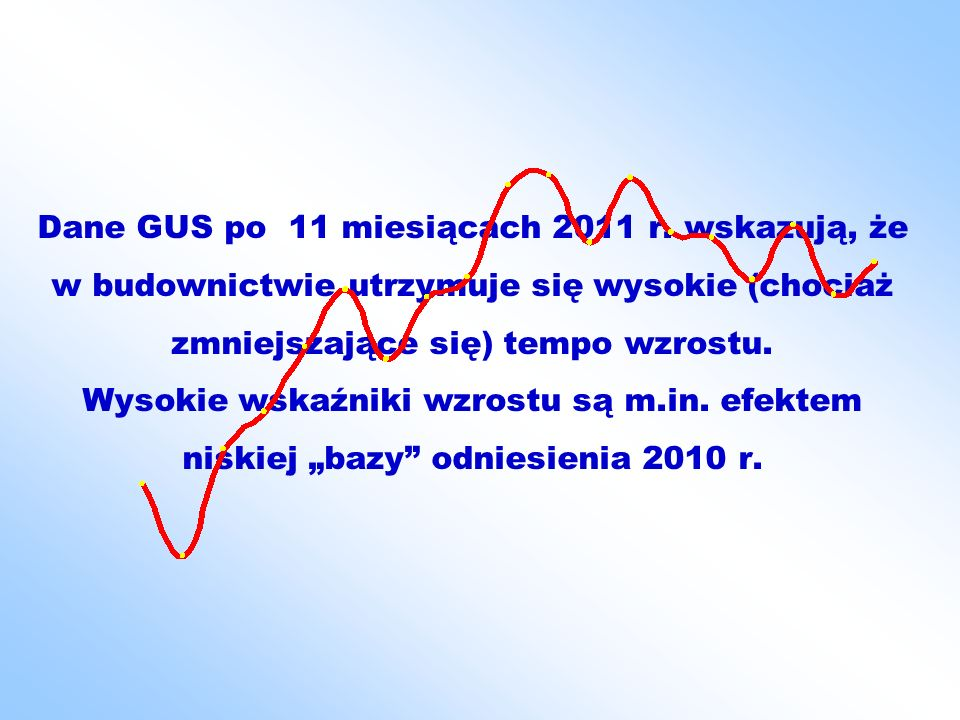 Statystyczny wzrost produkcji mineralnych materiałów budowlanych po 11 miesiącach 2011 jest wysoki, mimo słabszych wskaźników w lipcu, sierpniu oraz w październiku.