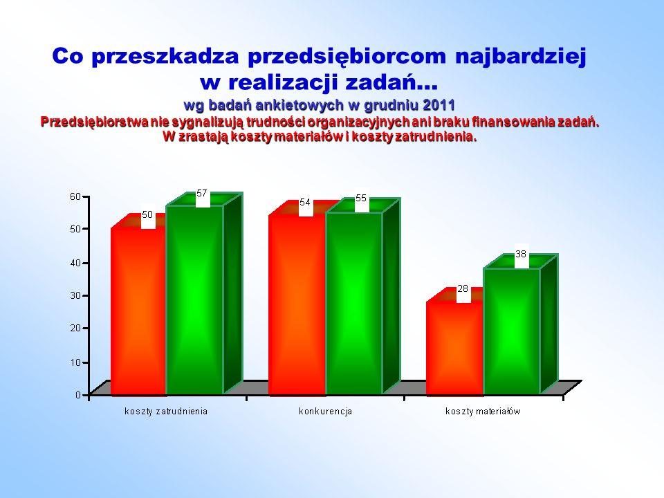 wg badań ankietowych w grudniu 2011 Przedsiębiorstwa nie sygnalizują trudności organizacyjnych ani braku finansowania zadań.