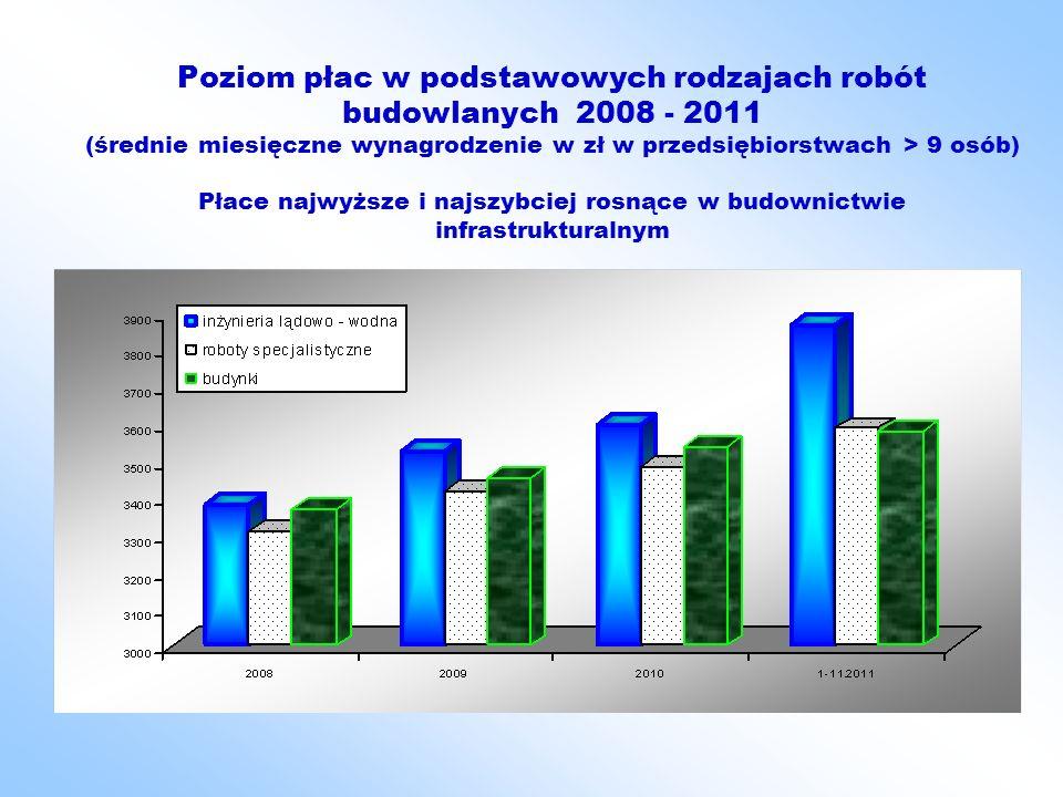 Poziom płac w podstawowych rodzajach robót budowlanych 2008 - 2011 (średnie miesięczne wynagrodzenie w zł w przedsiębiorstwach > 9 osób) Płace najwyższe i najszybciej rosnące w budownictwie infrastrukturalnym