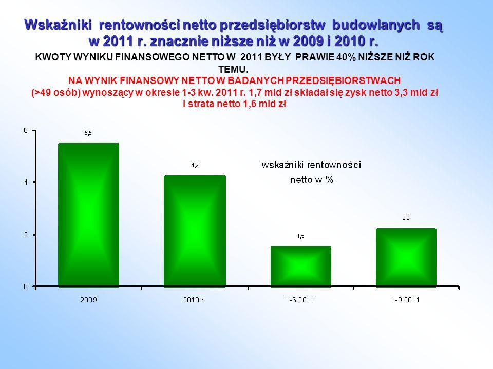 Wskaźniki rentowności netto przedsiębiorstw budowlanych są w 2011 r.