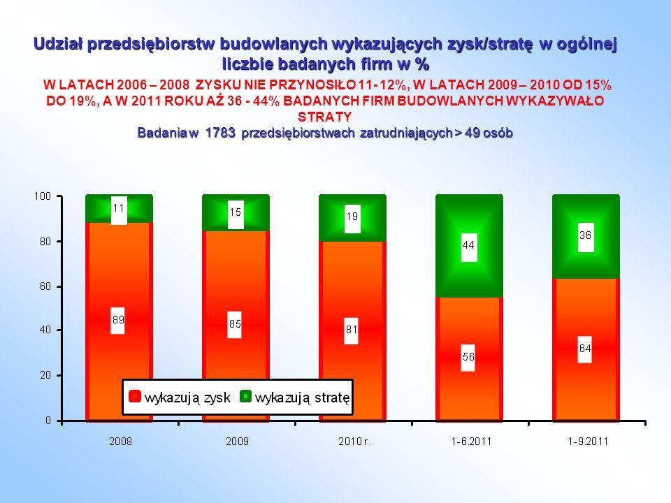 Udział przedsiębiorstw budowlanych wykazujących zysk/stratę w ogólnej liczbie badanych firm w % Badania w 1783 przedsiębiorstwach zatrudniających > 49 osób Udział przedsiębiorstw budowlanych wykazujących zysk/stratę w ogólnej liczbie badanych firm w % W LATACH 2006 – 2008 ZYSKU NIE PRZYNOSIŁO 11- 12%, W LATACH 2009 – 2010 OD 15% DO 19%, A W 2011 ROKU AŻ 36 - 44% BADANYCH FIRM BUDOWLANYCH WYKAZYWAŁO STRATY Badania w 1783 przedsiębiorstwach zatrudniających > 49 osób