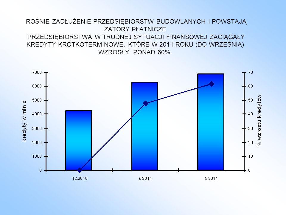 ROŚNIE ZADŁUŻENIE PRZEDSIĘBIORSTW BUDOWLANYCH I POWSTAJĄ ZATORY PŁATNICZE PRZEDSIĘBIORSTWA W TRUDNEJ SYTUACJI FINANSOWEJ ZACIĄGAŁY KREDYTY KRÓTKOTERMINOWE, KTÓRE W 2011 ROKU (DO WRZEŚNIA) WZROSŁY PONAD 60%.