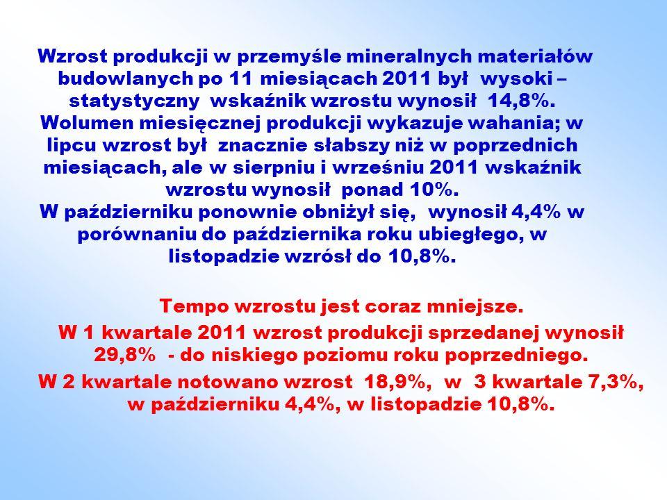 Wzrost produkcji w przemyśle mineralnych materiałów budowlanych po 11 miesiącach 2011 był wysoki – statystyczny wskaźnik wzrostu wynosił 14,8%.