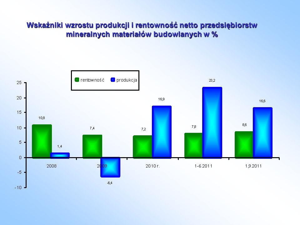 Wskaźniki wzrostu produkcji i rentowność netto przedsiębiorstw mineralnych materiałów budowlanych w %