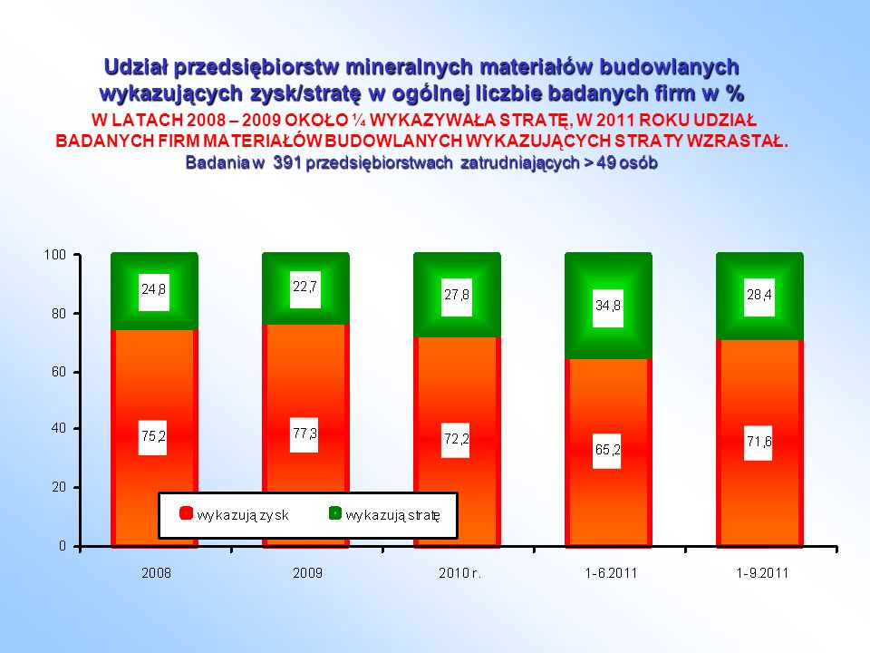 Udział przedsiębiorstw mineralnych materiałów budowlanych wykazujących zysk/stratę w ogólnej liczbie badanych firm w % Badania w 391 przedsiębiorstwach zatrudniających > 49 osób Udział przedsiębiorstw mineralnych materiałów budowlanych wykazujących zysk/stratę w ogólnej liczbie badanych firm w % W LATACH 2008 – 2009 OKOŁO ¼ WYKAZYWAŁA STRATĘ, W 2011 ROKU UDZIAŁ BADANYCH FIRM MATERIAŁÓW BUDOWLANYCH WYKAZUJĄCYCH STRATY WZRASTAŁ.