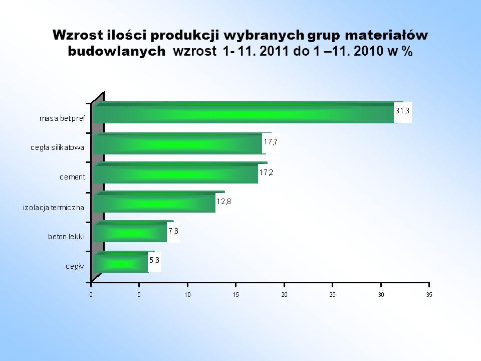 Wzrost ilości produkcji wybranych grup materiałów budowlanych wzrost 1- 11. 2011 do 1 –11. 2010 w %