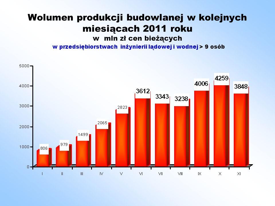 Wolumen produkcji budowlanej w kolejnych miesiącach 2011 roku w mln zł cen bieżących w przedsiębiorstwach > 9 osób w budownictwie ogólnym i specjalistycznym