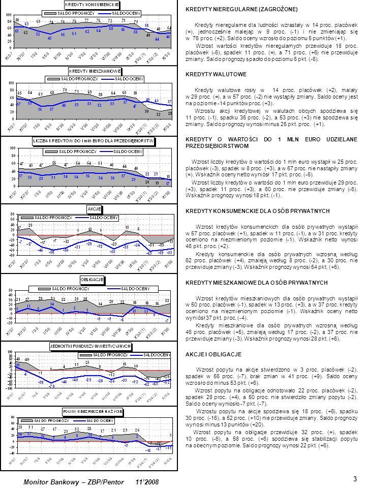 3 Monitor Bankowy – ZBP/Pentor 112008 KREDYTY NIEREGULARNE (ZAGROŻONE) Kredyty nieregularne dla ludności wzrastały w 14 proc.