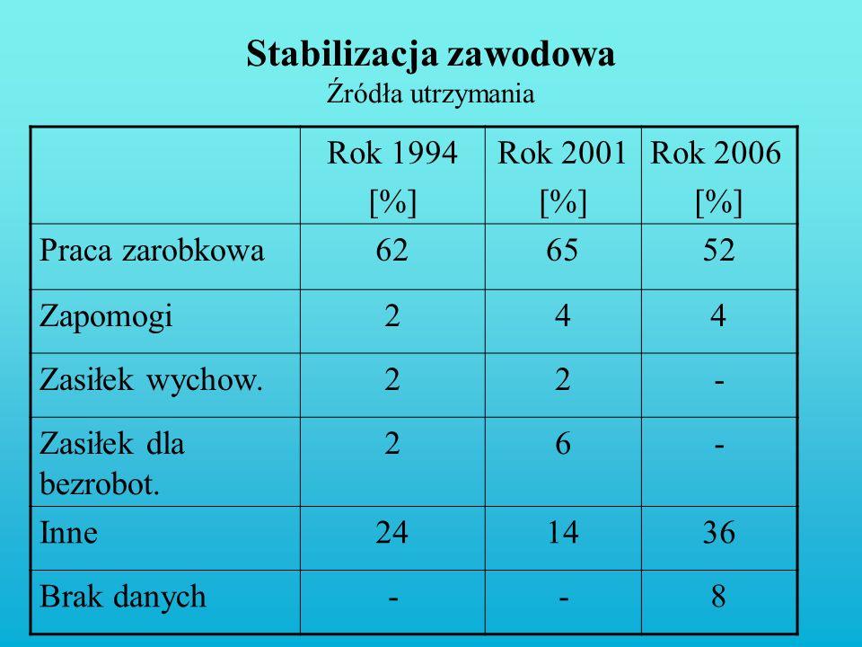 Stabilizacja zawodowa Źródła utrzymania Rok 1994 [%] Rok 2001 [%] Rok 2006 [%] Praca zarobkowa626552 Zapomogi244 Zasiłek wychow.22- Zasiłek dla bezrob