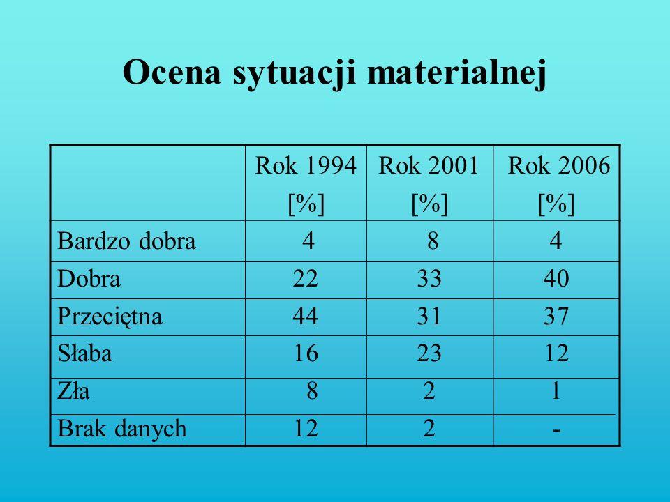 Ocena sytuacji materialnej Rok 1994 [%] Rok 2001 [%] Rok 2006 [%] Bardzo dobra Dobra Przeciętna Słaba Zła Brak danych 4 22 44 16 8 12 8 33 31 23 2 4 4