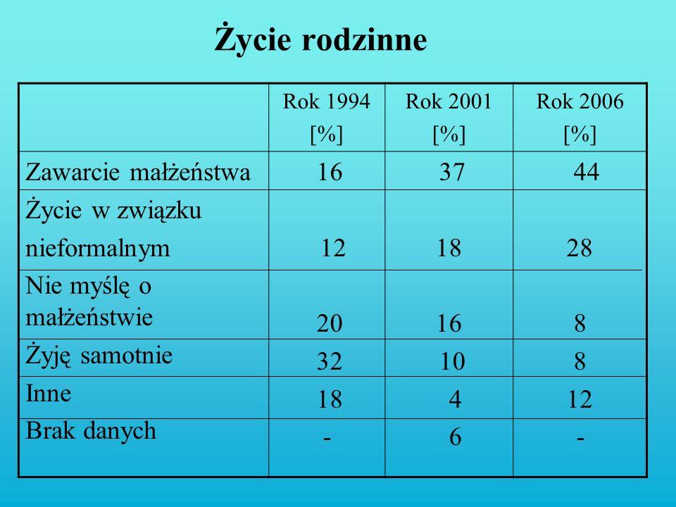 Życie rodzinne Rok 1994 [%] Rok 2001 [%] Rok 2006 [%] Zawarcie małżeństwa Życie w związku nieformalnym Nie myślę o małżeństwie Żyję samotnie Inne Brak
