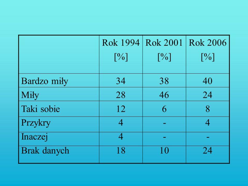 Rok 1994 [%] Rok 2001 [%] Rok 2006 [%] Bardzo miły Miły Taki sobie Przykry Inaczej Brak danych 34 28 12 4 18 38 46 6 - 10 40 24 8 4 - 24