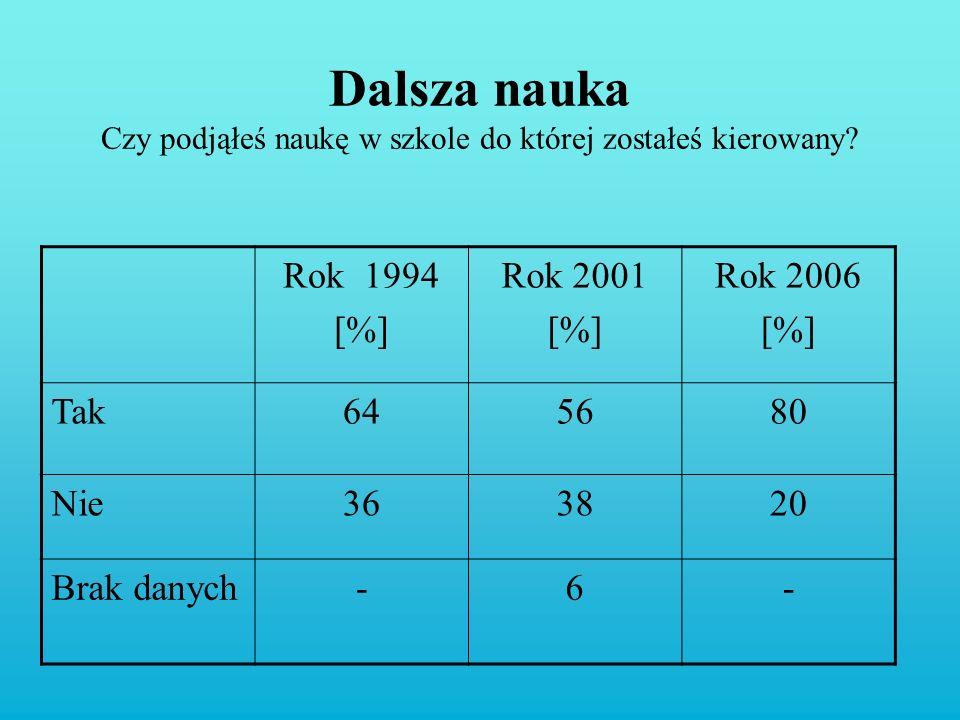 Dalsza nauka Czy podjąłeś naukę w szkole do której zostałeś kierowany? Rok 1994 [%] Rok 2001 [%] Rok 2006 [%] Tak645680 Nie363820 Brak danych-6-