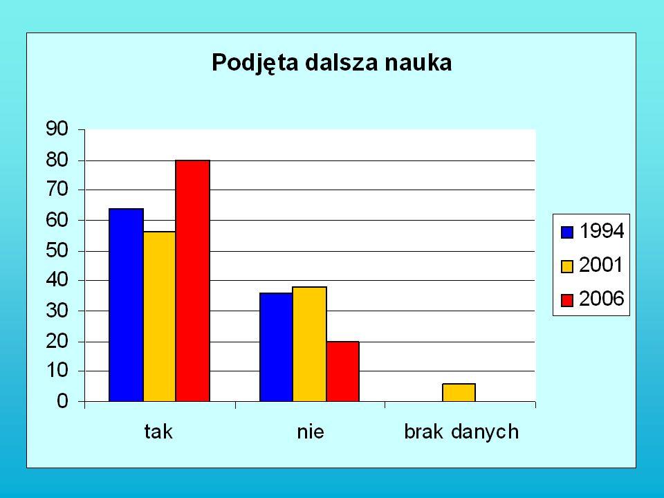 Ukończenie nauki Rok 1994 [%] Rok 2001 [%] Rok 2006 [%] Tak293548 Nie574652 Brak danych1519-