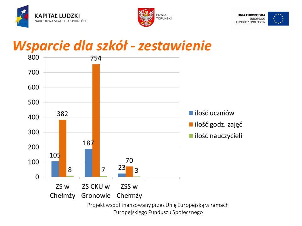 Projekt współfinansowany przez Unię Europejską w ramach Europejskiego Funduszu Społecznego Wsparcie dla szkół - zestawienie