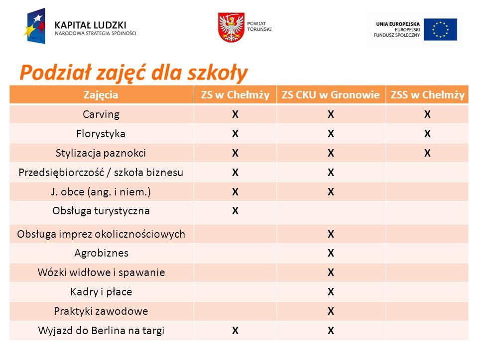 Projekt współfinansowany przez Unię Europejską w ramach Europejskiego Funduszu Społecznego ZajęciaZS w ChełmżyZS CKU w GronowieZSS w Chełmży CarvingXX