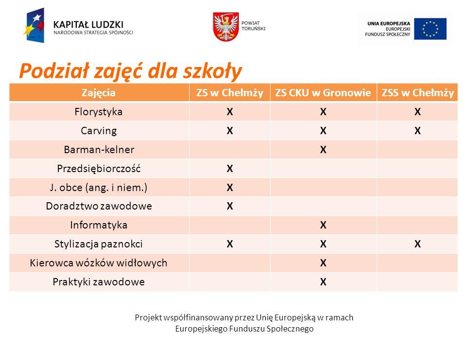Projekt współfinansowany przez Unię Europejską w ramach Europejskiego Funduszu Społecznego ZajęciaZS w ChełmżyZS CKU w GronowieZSS w Chełmży Florystyk