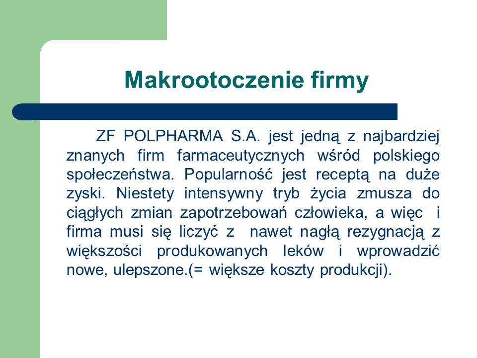 Makrootoczenie firmy ZF POLPHARMA S.A. jest jedną z najbardziej znanych firm farmaceutycznych wśród polskiego społeczeństwa. Popularność jest receptą