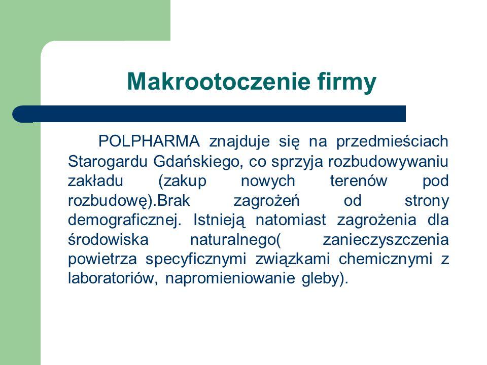 Makrootoczenie firmy POLPHARMA znajduje się na przedmieściach Starogardu Gdańskiego, co sprzyja rozbudowywaniu zakładu (zakup nowych terenów pod rozbu