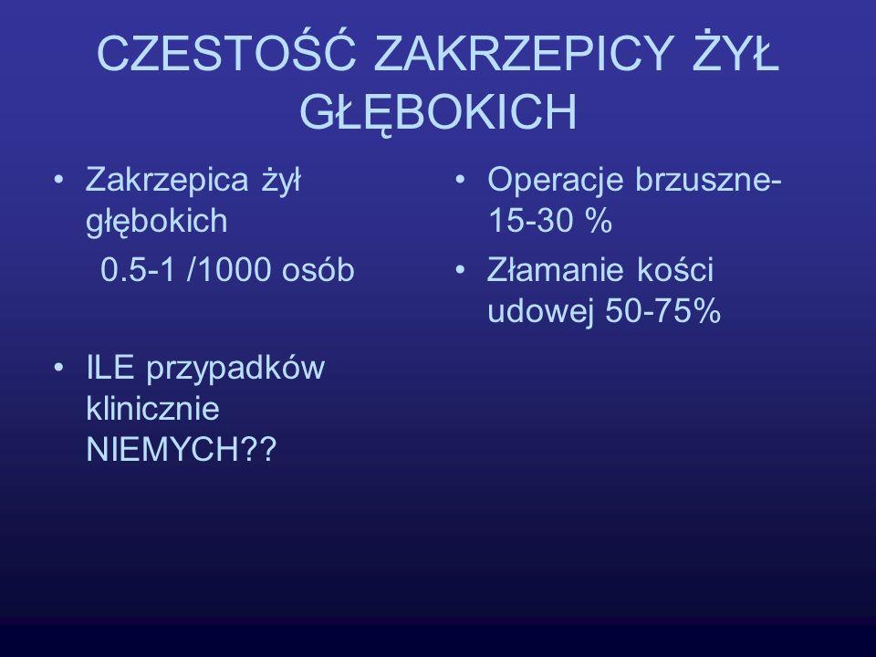 CZESTOŚĆ ZAKRZEPICY ŻYŁ GŁĘBOKICH Zakrzepica żył głębokich 0.5-1 /1000 osób ILE przypadków klinicznie NIEMYCH?? Operacje brzuszne- 15-30 % Złamanie ko