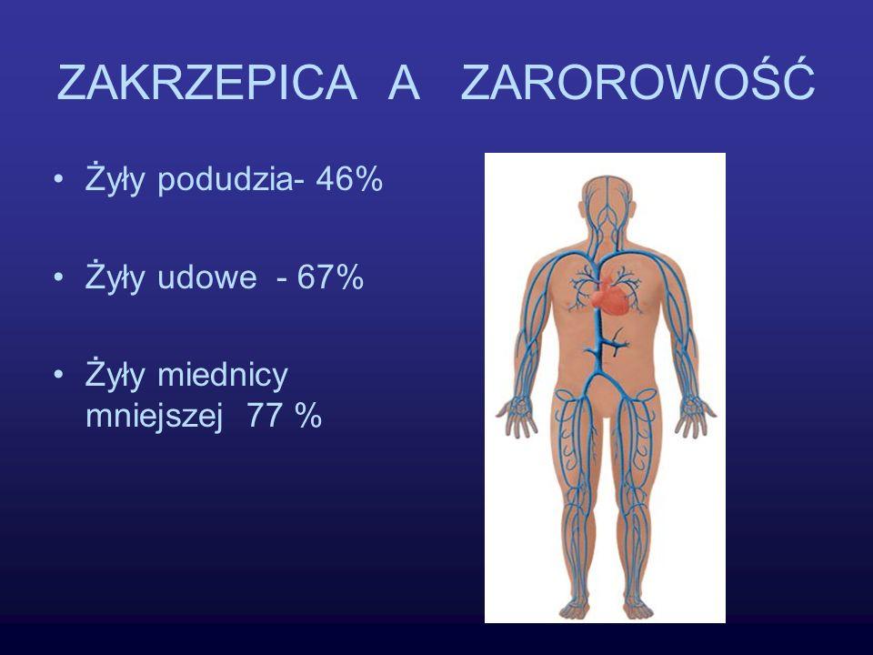 WSTRZĄS KARDIOGENNY 1.Uszkodzenie mięśnia sercowego ( zawał, zapalenie, toksyczne uszkodzenie) 2.