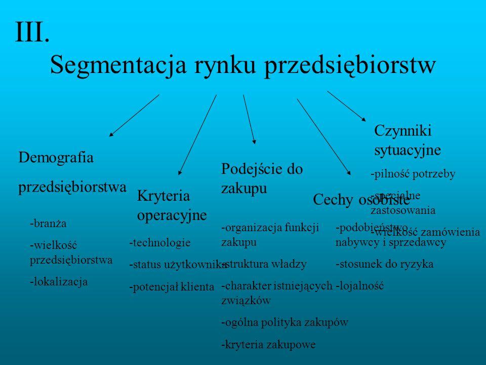 Segmentacja rynku przedsiębiorstw III. Demografia przedsiębiorstwa Kryteria operacyjne Podejście do zakupu Czynniki sytuacyjne Cechy osobiste -branża