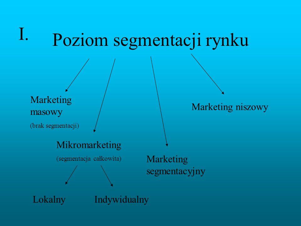 Poziom segmentacji rynku Marketing masowy (brak segmentacji) Mikromarketing (segmentacja całkowita) Marketing segmentacyjny Marketing niszowy LokalnyI
