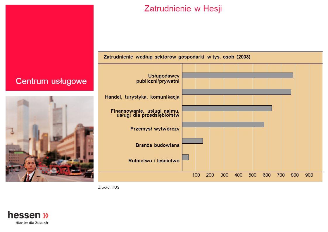Centrum usługowe Silny sektor usługowy 76 procent całkowitej wartości wytworzonej brutto Handel, komunikacja i logistyka Usługi dla przedsiębiorstw Branża kredytów i ubezpieczeń