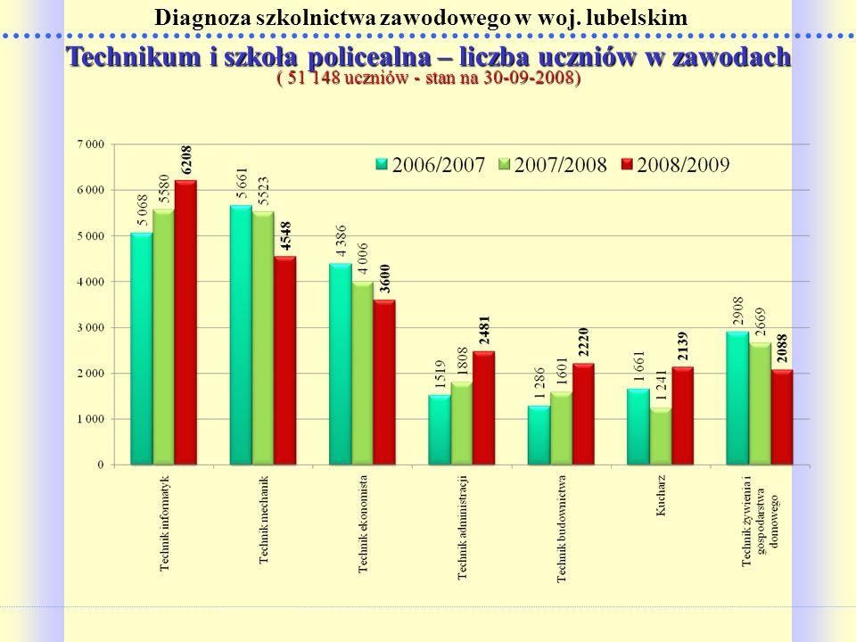 Technikum i szkoła policealna – liczba uczniów w zawodach ( 51 148 uczniów - stan na 30-09-2008) Diagnoza szkolnictwa zawodowego w woj. lubelskim
