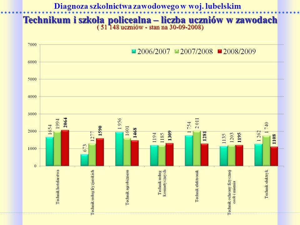Technikum i szkoła policealna – liczba uczniów w zawodach ( 51 148 uczniów - stan na 30-09-2008)