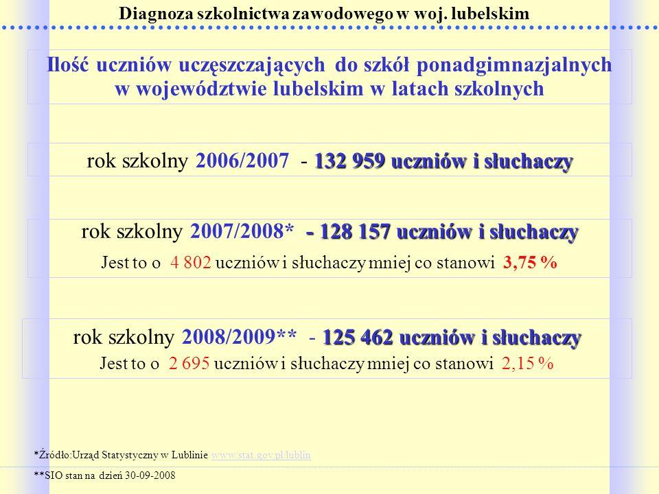 Diagnoza szkolnictwa zawodowego w woj. lubelskim 132 959 uczniów i słuchaczy rok szkolny 2006/2007 - 132 959 uczniów i słuchaczy *Źródło:Urząd Statyst