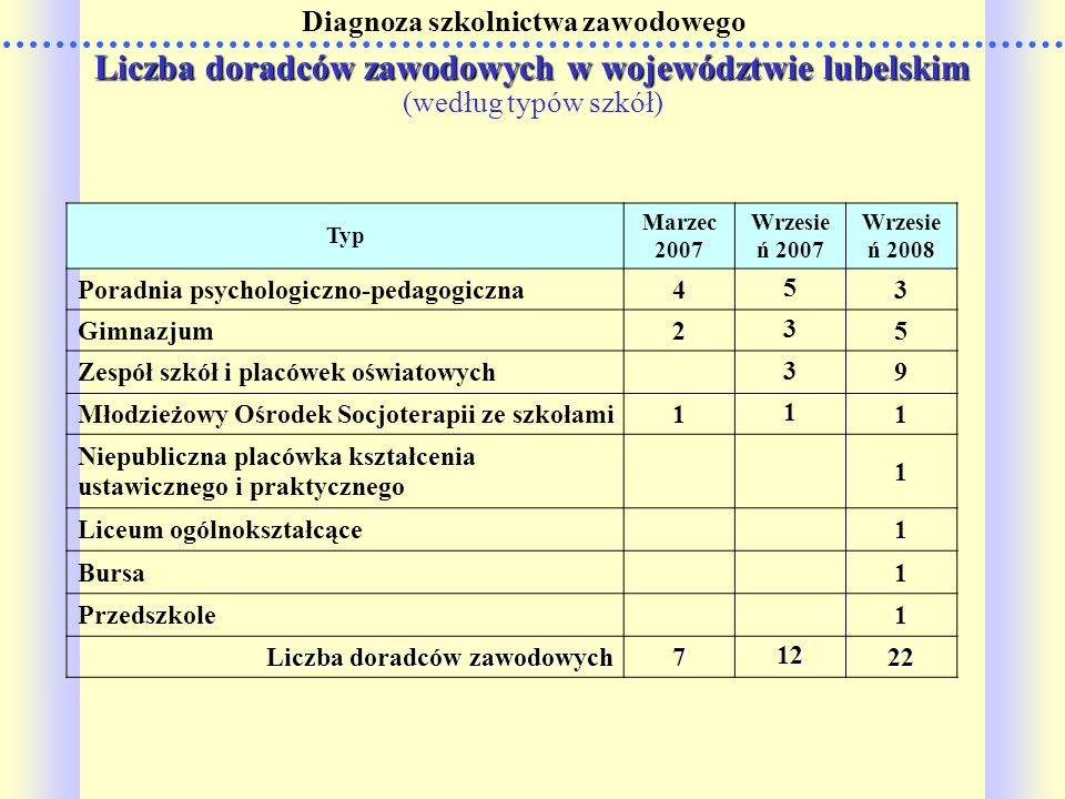 Diagnoza szkolnictwa zawodowego Typ Marzec 2007 Wrzesie ń 2007 Wrzesie ń 2008 Poradnia psychologiczno-pedagogiczna4 5 3 Gimnazjum2 3 5 Zespół szkół i