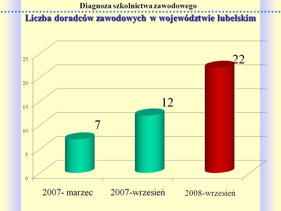 Diagnoza szkolnictwa zawodowego Liczba doradców zawodowych w województwie lubelskim Liczba doradców zawodowych w województwie lubelskim 2008-wrzesień