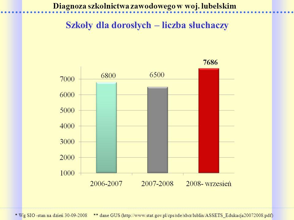 Szkoły dla dorosłych – liczba słuchaczy Diagnoza szkolnictwa zawodowego w woj. lubelskim * Wg SIO -stan na dzień 30-09-2008 ** dane GUS (http://www.st