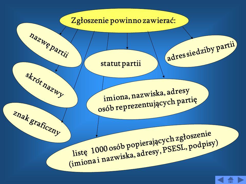 ZASADY TWORZENIA PARTII POLITYCZNYCH 3 osoby, które reprezentują nową partię składają pisemny wniosek do Sądu Okręgowego w Warszawie z prośbą o zareje