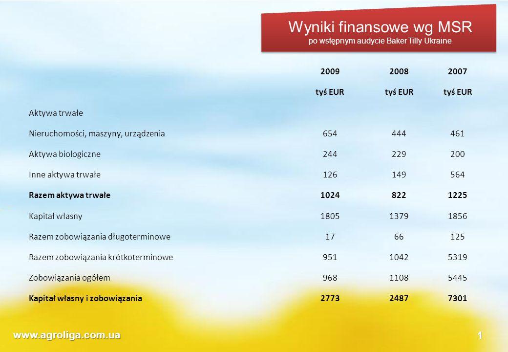 www.agroliga.com.ua1 Wyniki finansowe wg MSR po wstępnym audycie Baker Tilly Ukraine 200920082007 tyś EUR Aktywa trwałe Nieruchomości, maszyny, urządz