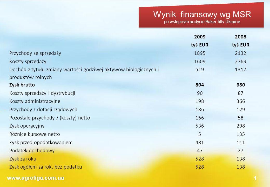 www.agroliga.com.ua1 Wynik finansowy wg MSR po wstępnym audycie Baker Tilly Ukraine 20092008 tyś EUR Przychody ze sprzedaży18952132 Koszty sprzedaży16