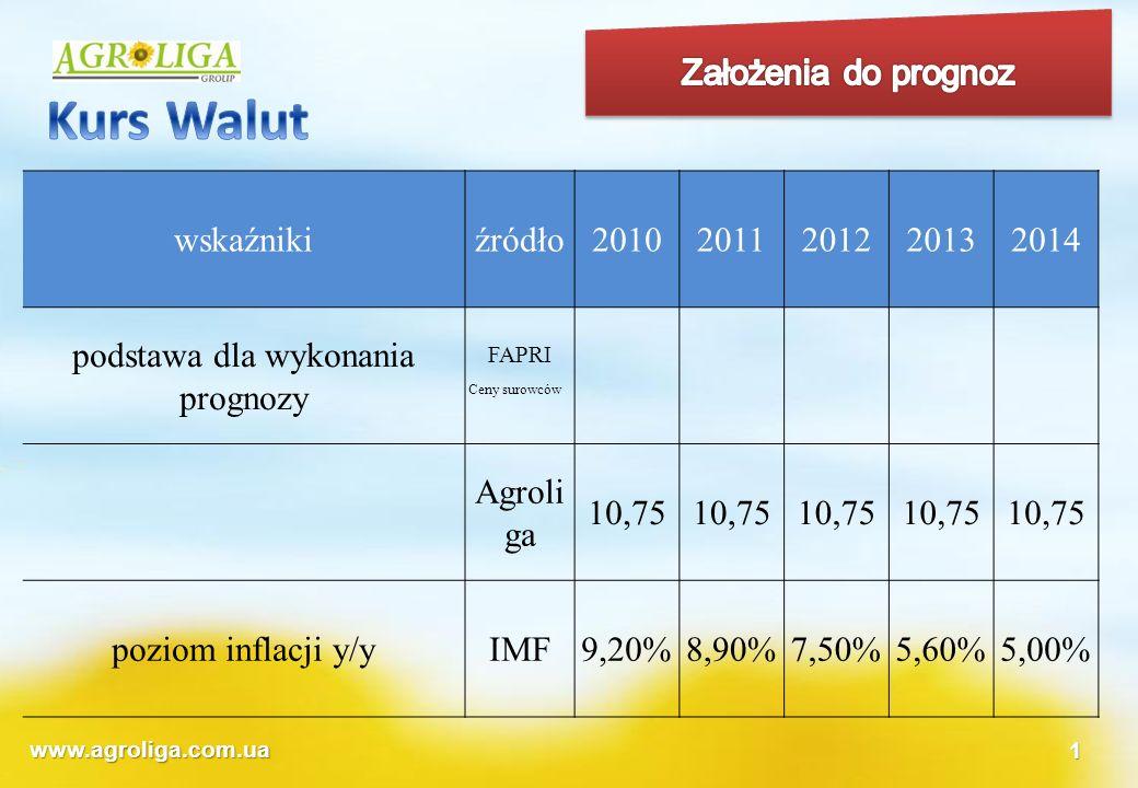 www.agroliga.com.ua1 wskaźnikiźródło20102011201220132014 podstawa dla wykonania prognozy FAPRI Ceny surowców Agroli ga 10,75 poziom inflacji y/yIMF9,2