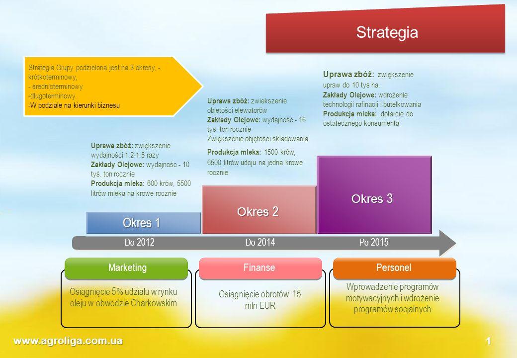 www.agroliga.com.ua1 Do 2012Do 2014Po 2015 Uprawa zbóż: zwiększenie wydajności 1,2-1,5 razy Zakłady Olejowe: wydajnośc - 10 tyś. ton rocznie Produkcja
