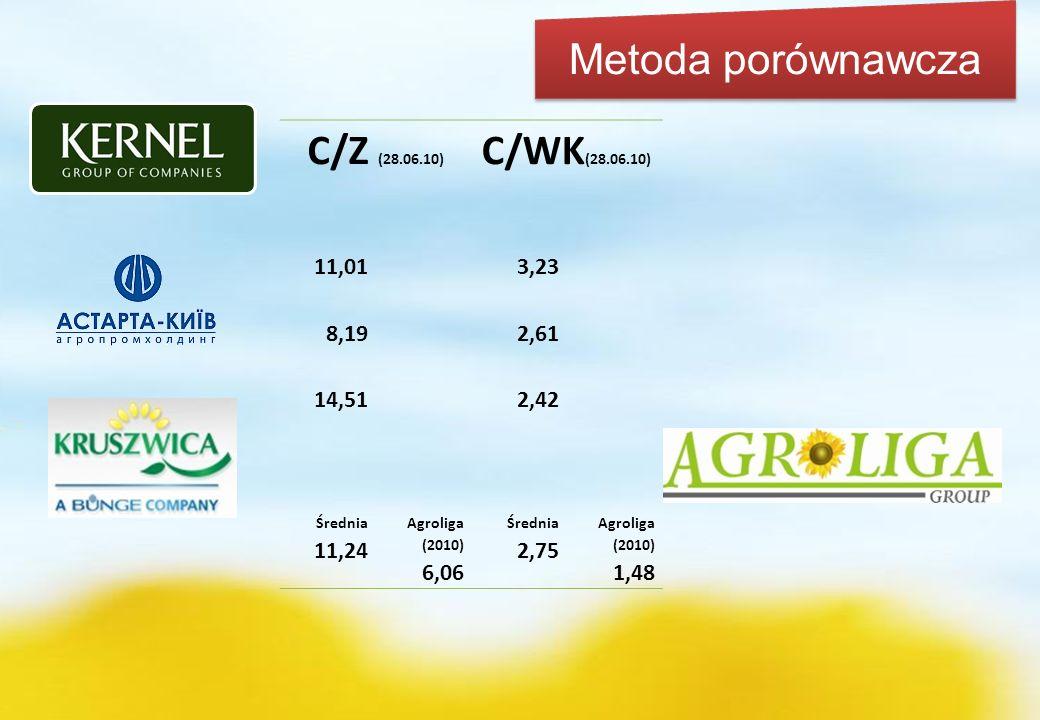 Dobry slajd tylko uzupelnic Metoda porównawcza C/Z (28.06.10) C/WK (28.06.10) 11,013,23 8,192,61 14,512,42 Średnia 11,24 Agroliga (2010) 6,06 Średnia