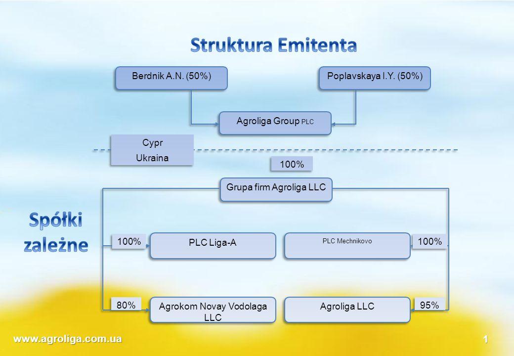 www.agroliga.com.ua1 wskaźnikiźródło20102011201220132014 podstawa dla wykonania prognozy FAPRI Ceny surowców Agroli ga 10,75 poziom inflacji y/yIMF9,20%8,90%7,50%5,60%5,00%