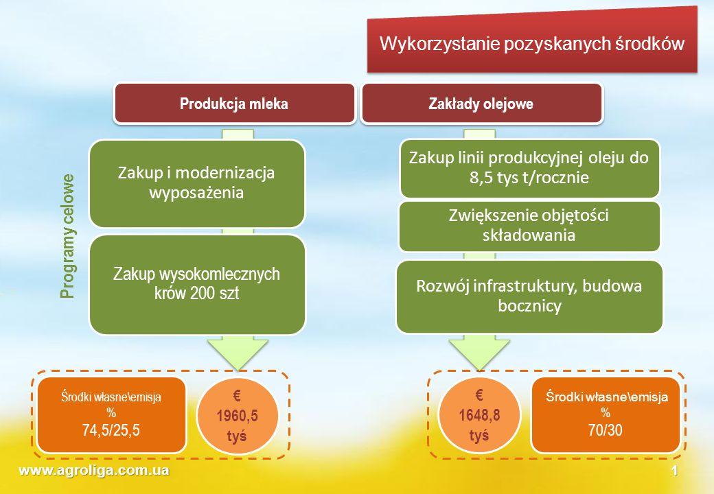 www.agroliga.com.ua1 Wykorzystanie pozyskanych środków Zakłady olejowe Produkcja mleka Zakup linii produkcyjnej oleju do 8,5 tys t/rocznie Zwiększenie