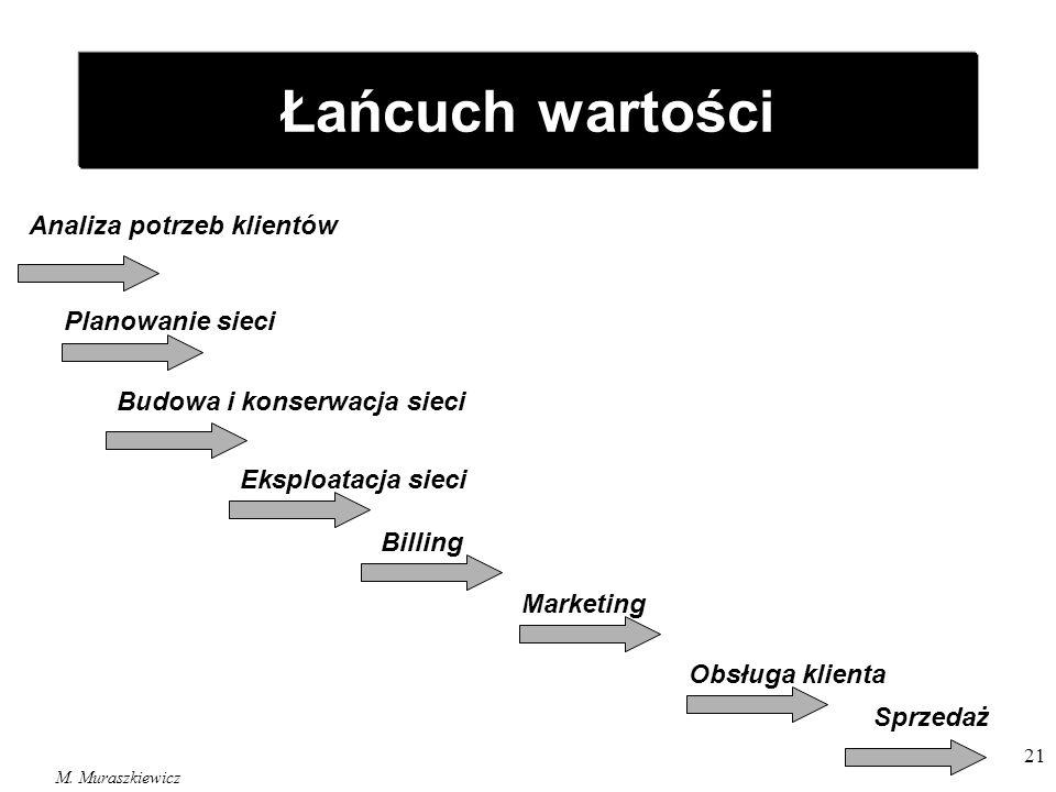 M. Muraszkiewicz 21 Łańcuch wartości Analiza potrzeb klientów Planowanie sieci Budowa i konserwacja sieci Eksploatacja sieci Billing Marketing Obsługa