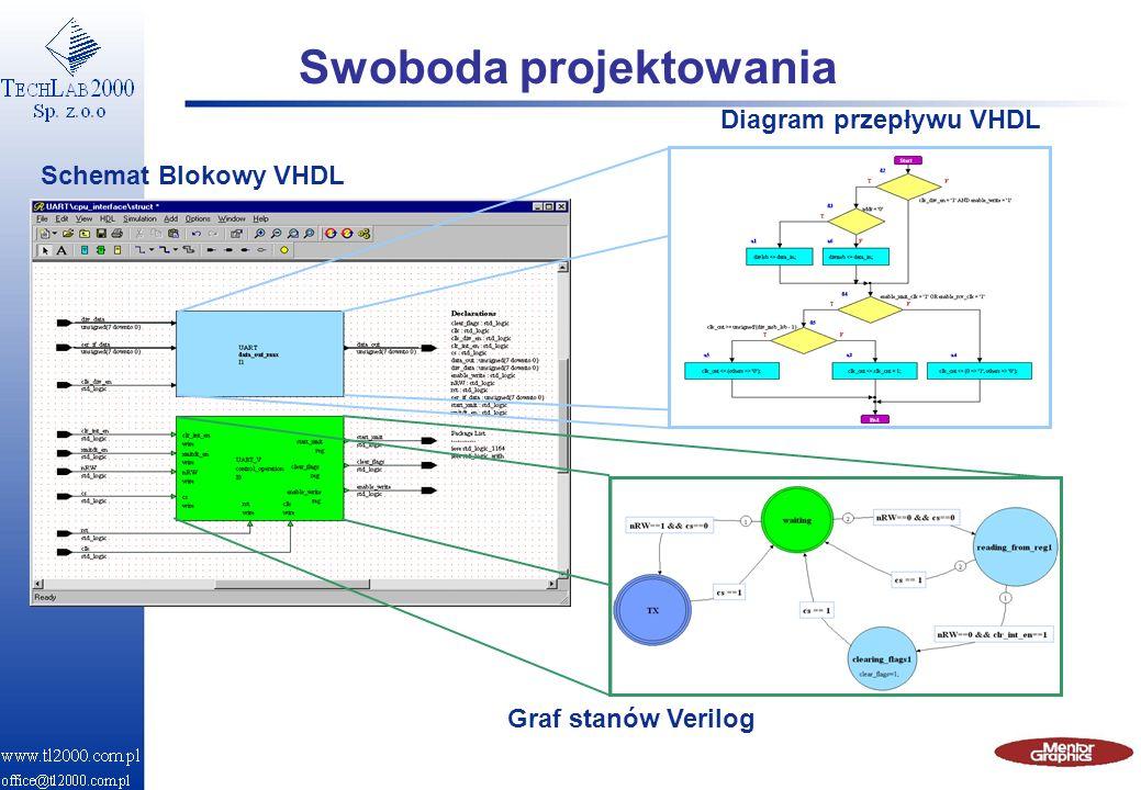Swoboda projektowania Schemat Blokowy VHDL Graf stanów Verilog Diagram przepływu VHDL