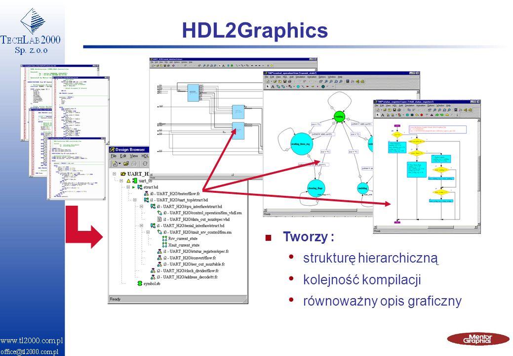 HDL2Graphics n Tworzy : strukturę hierarchiczną kolejność kompilacji równoważny opis graficzny